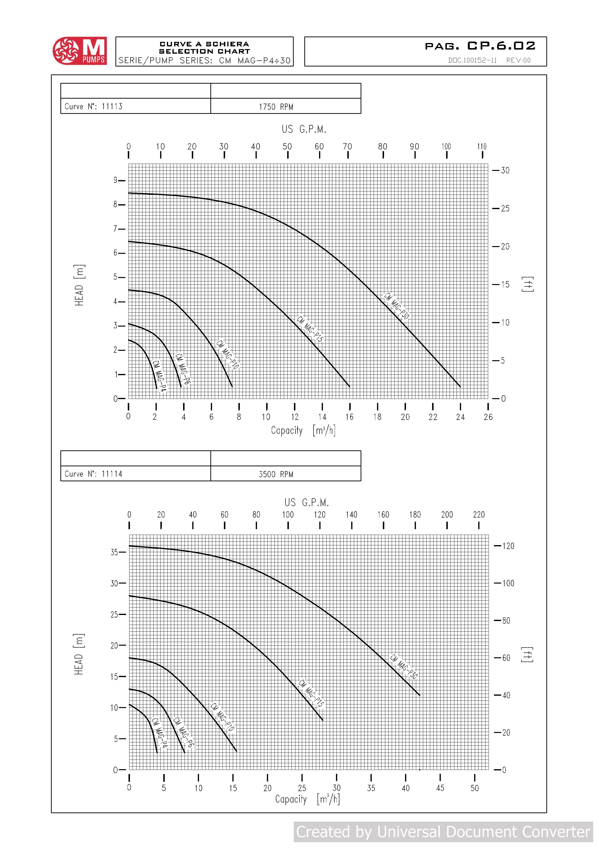 кривые cm-mag-p