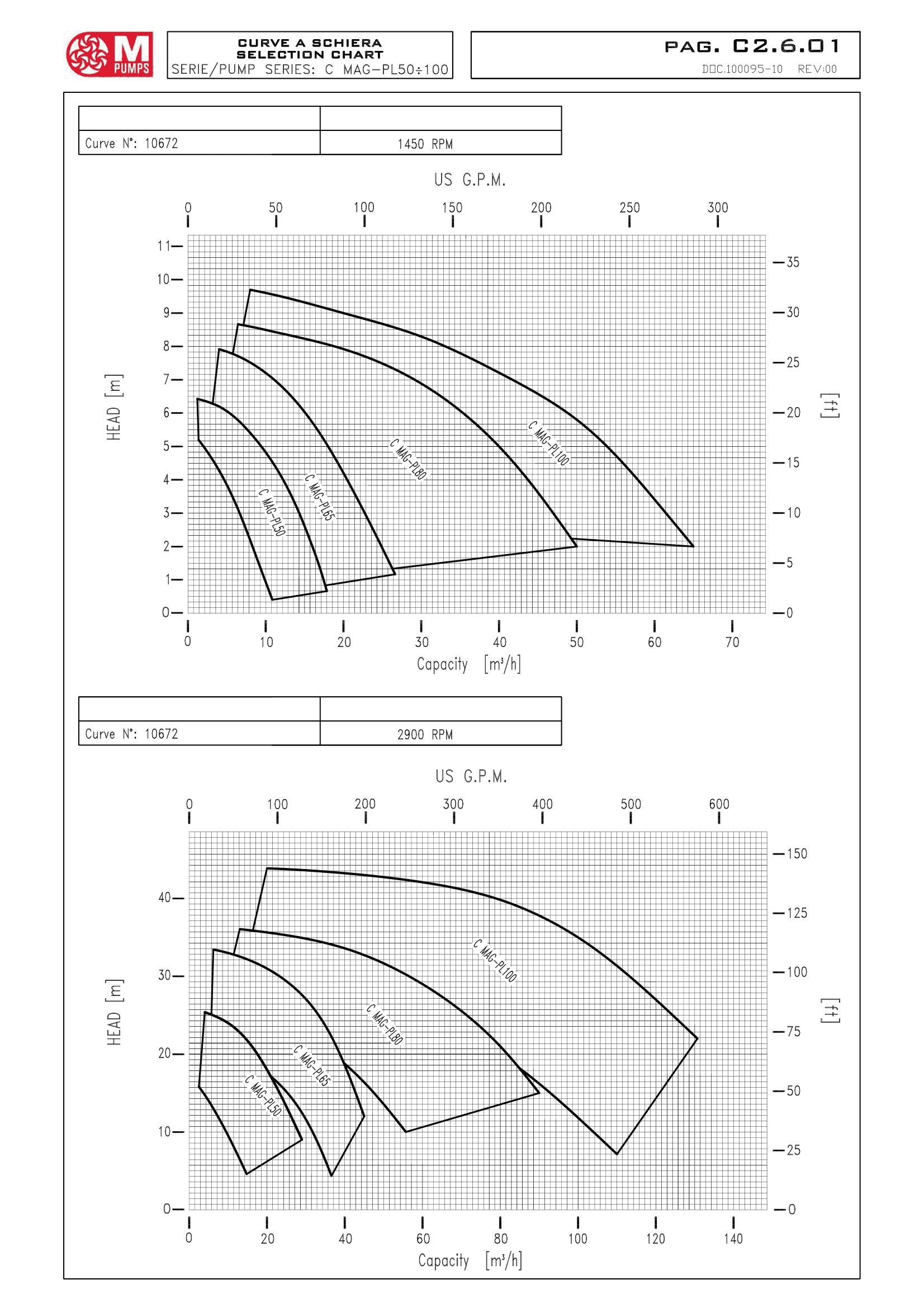 фото характеристики m pumps c mag-pl