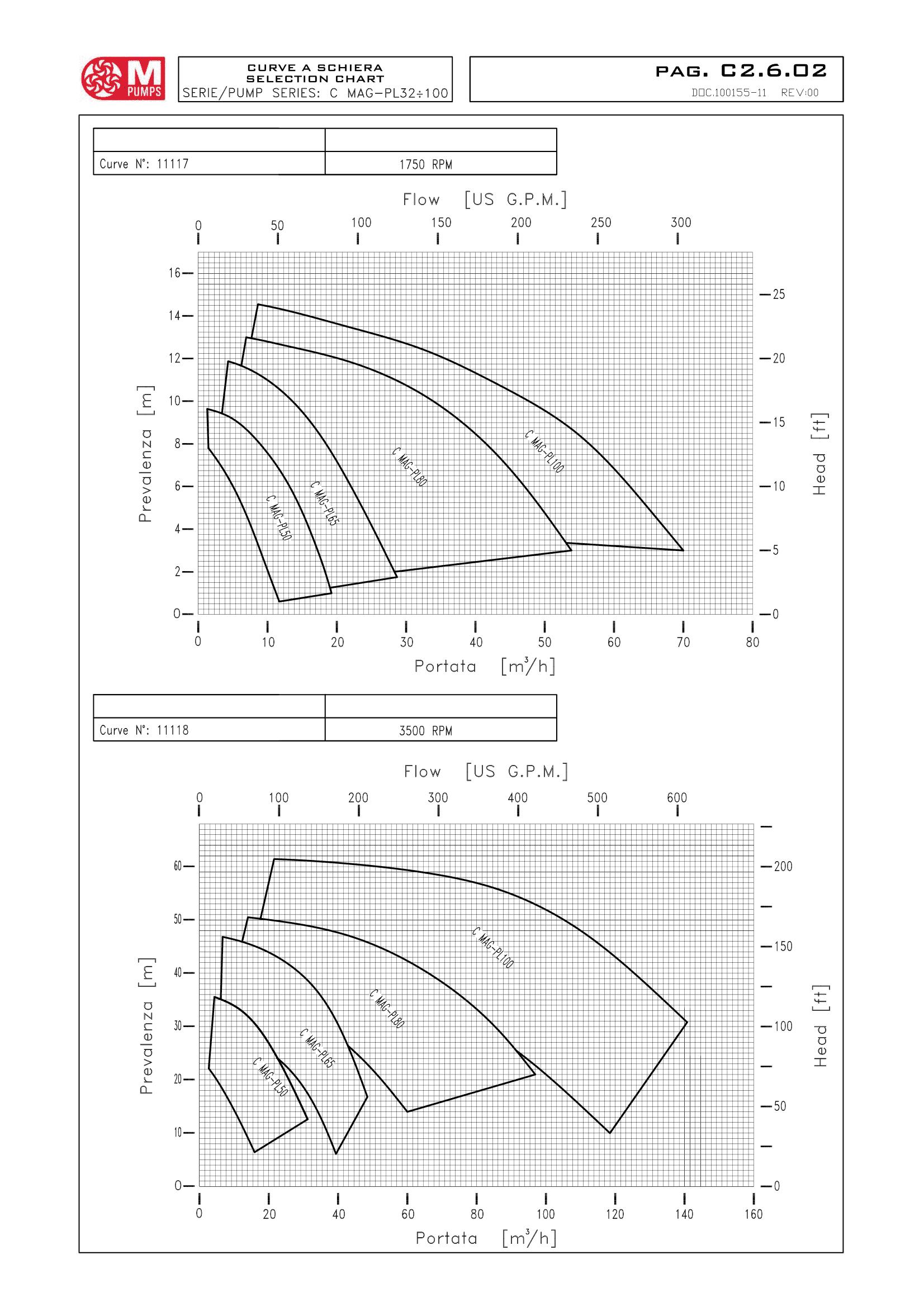 фото параметры m pumps c mag-pl
