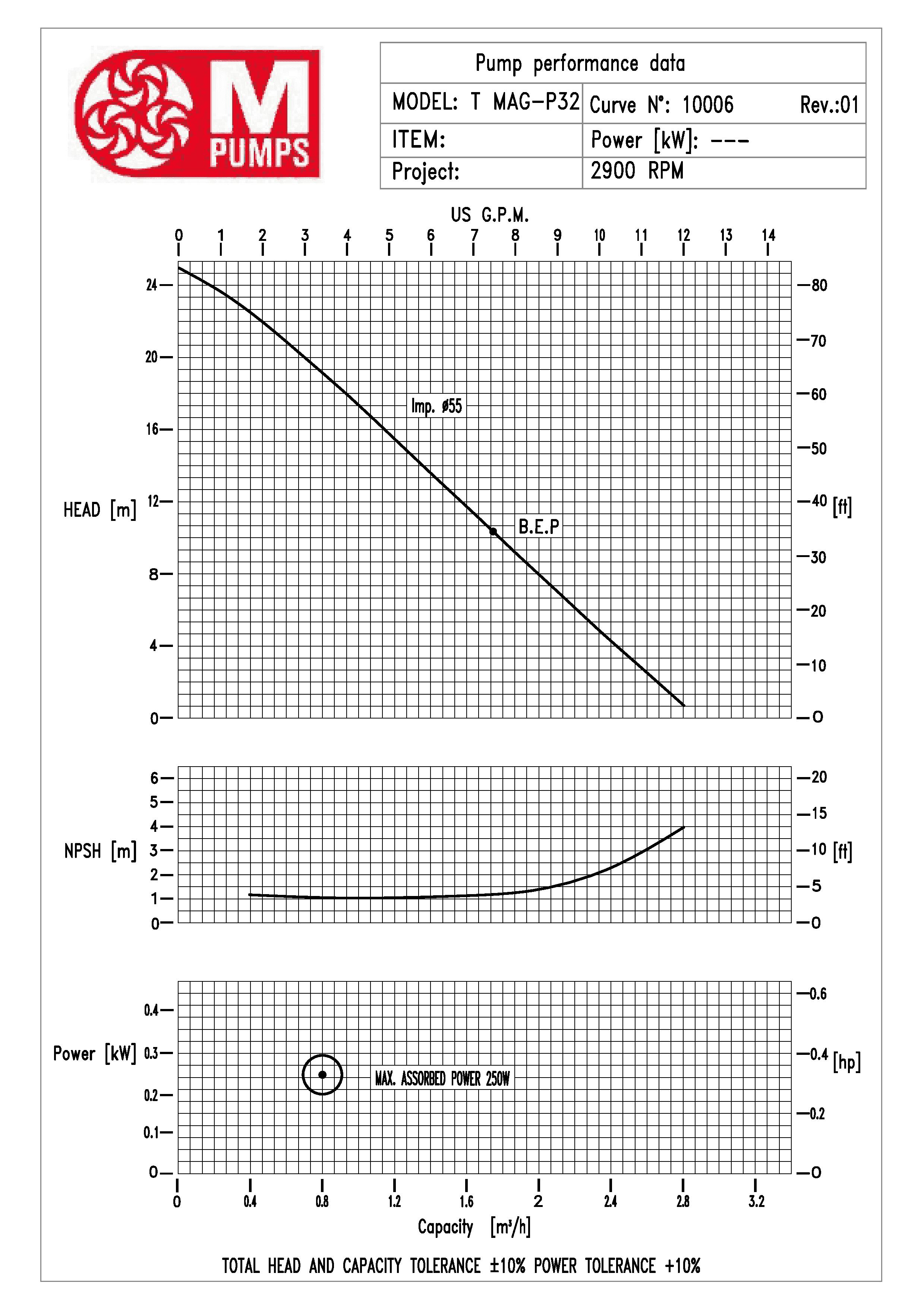 кривая t-mag-p-32